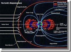 lq-magnetosphere