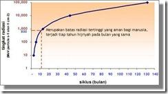 lq-tingkat-radiasi2